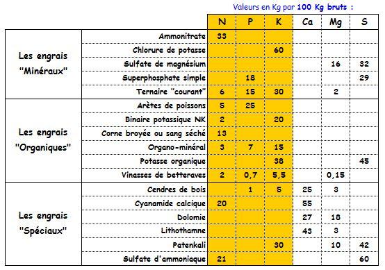 Le NPK pour les nuls !!! (Volet 6) Npk_po12