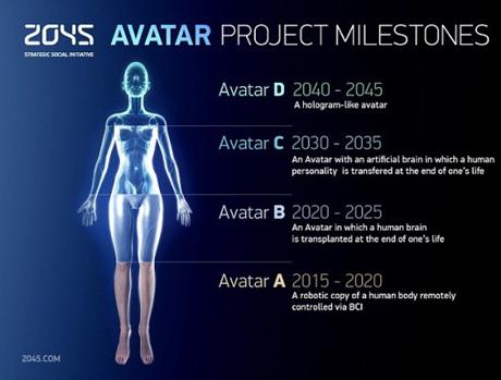 Proiectul Avatar urmăreşte să se ajungă la nemurirea umană până în 2045 Avatar11