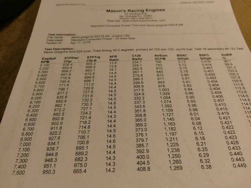 525  A460  New Dyno results Imag0011