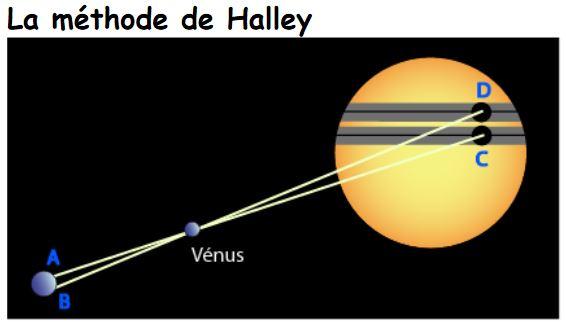 Ptit bou d'histoire (Edmund Halley et la distance de la Terre au Soleil) Halley10