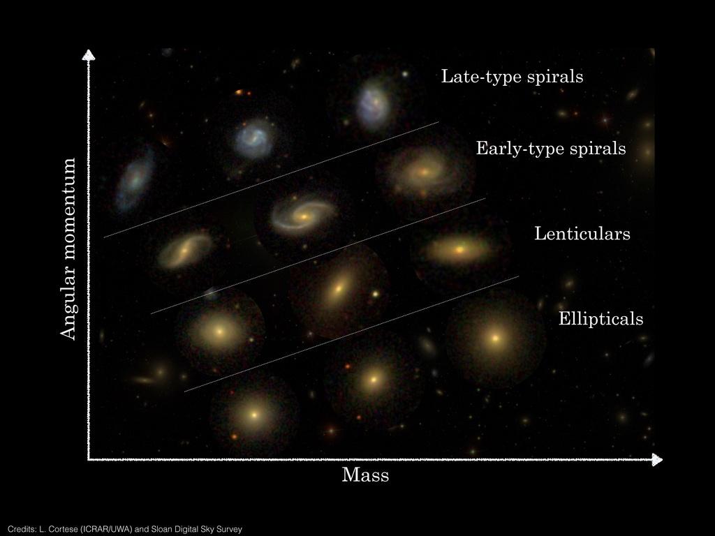 Un nouveau classement pour les galaxies Sami10