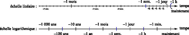 Étoffer un historique : l'échelle de temps logarithmique Echell11