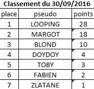 Classement du 30 Septembre 2016 Classe16