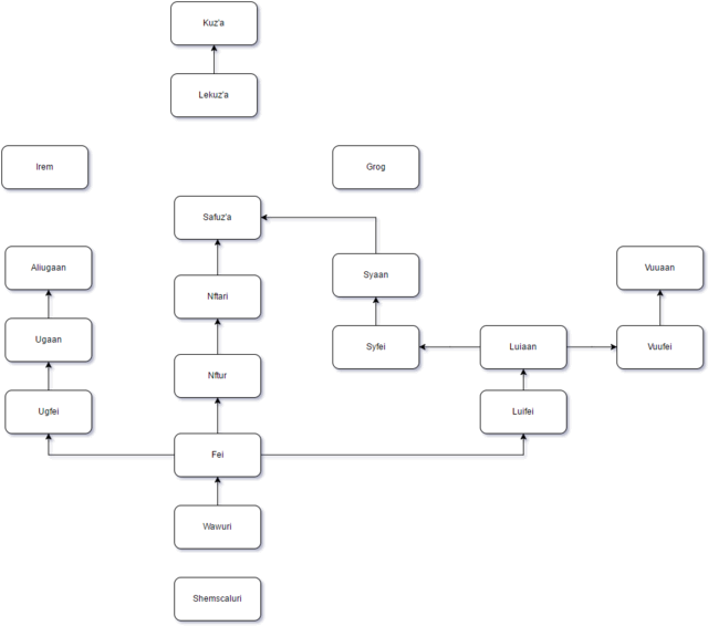 Dragon Tribe Information Fewcll11