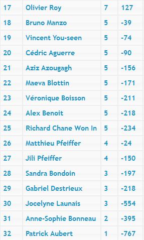 [2016-17] 3ème manche du Championnat d'Île-de-France Captur11
