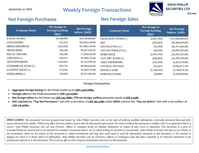 Weekly Foreign Transactions. File-p11