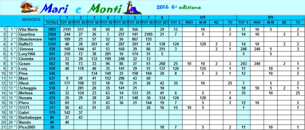 Classifica Mari e Monti 2016 Classi11