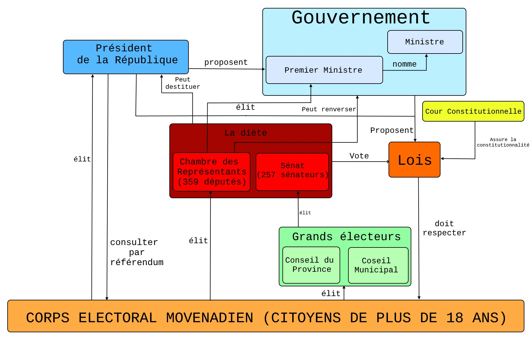 République de la Movenadie Syster10