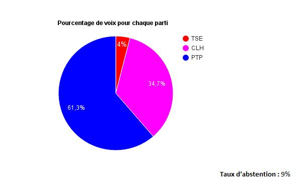 Élections parlementaires d'Octobre 2016 _voix10