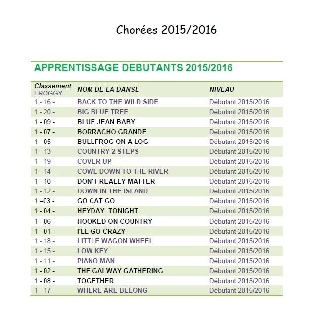 SOMMAIRE DES DANSES ENSEIGNÉES SAISON 2015/2016 113