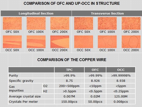Choseal LB-5108 OCC Audiophile Hi-Fi Speaker Cable P112