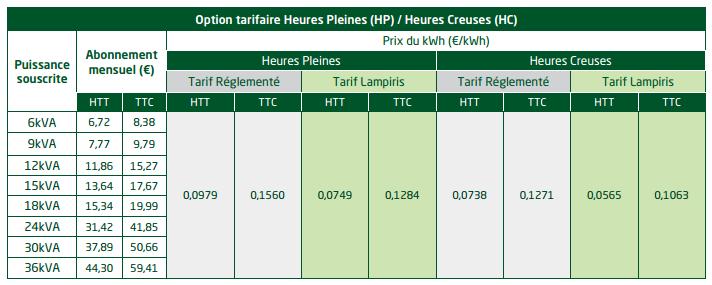 Comparatif de tarifs d'électricité - Page 2 Elect_11