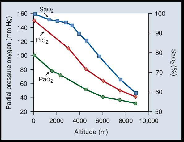 chaux pour recycleur en altitude Po2_al10