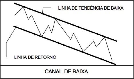 Aspectos Básico da Análise Técnica 2_cana10