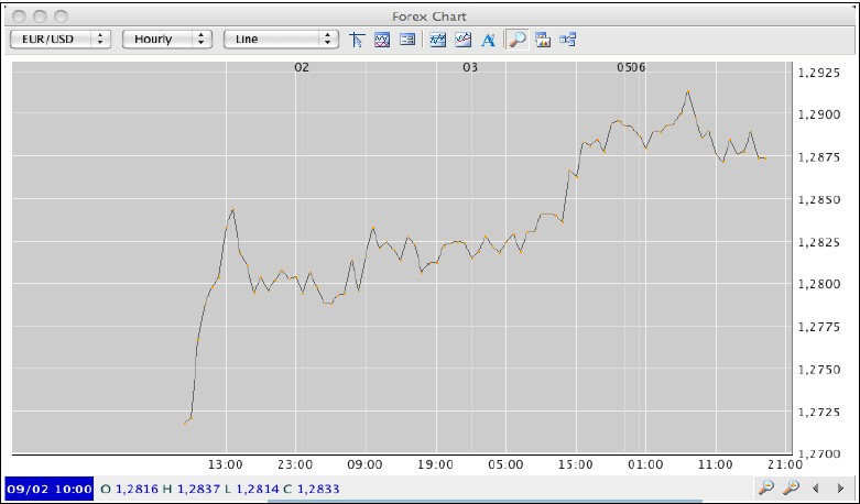 Gráficos, a Ferramenta do Analista Técnico Gryyfi11