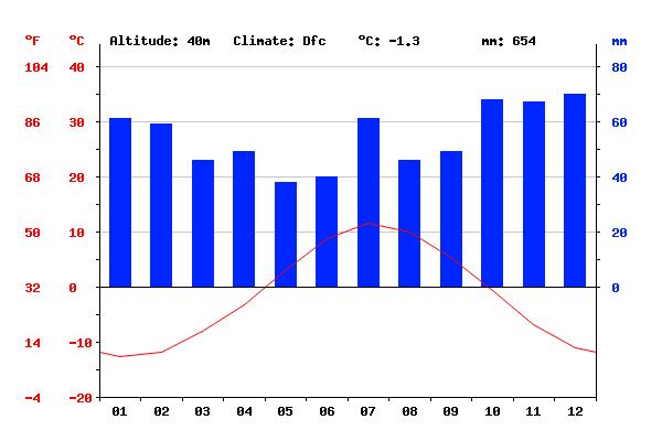 [CXXL] Fillersund Climat10