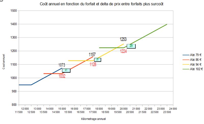 Coût kilométrique de la location de batterie en fonction du forfait - Page 2 Graphi11