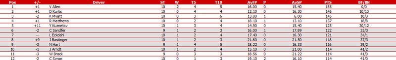 Round 10 of Belgium @ St. Pierre Bandic12