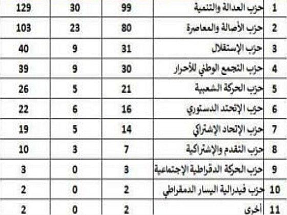 Resultats elections législatives Maroc 2016 Electg10