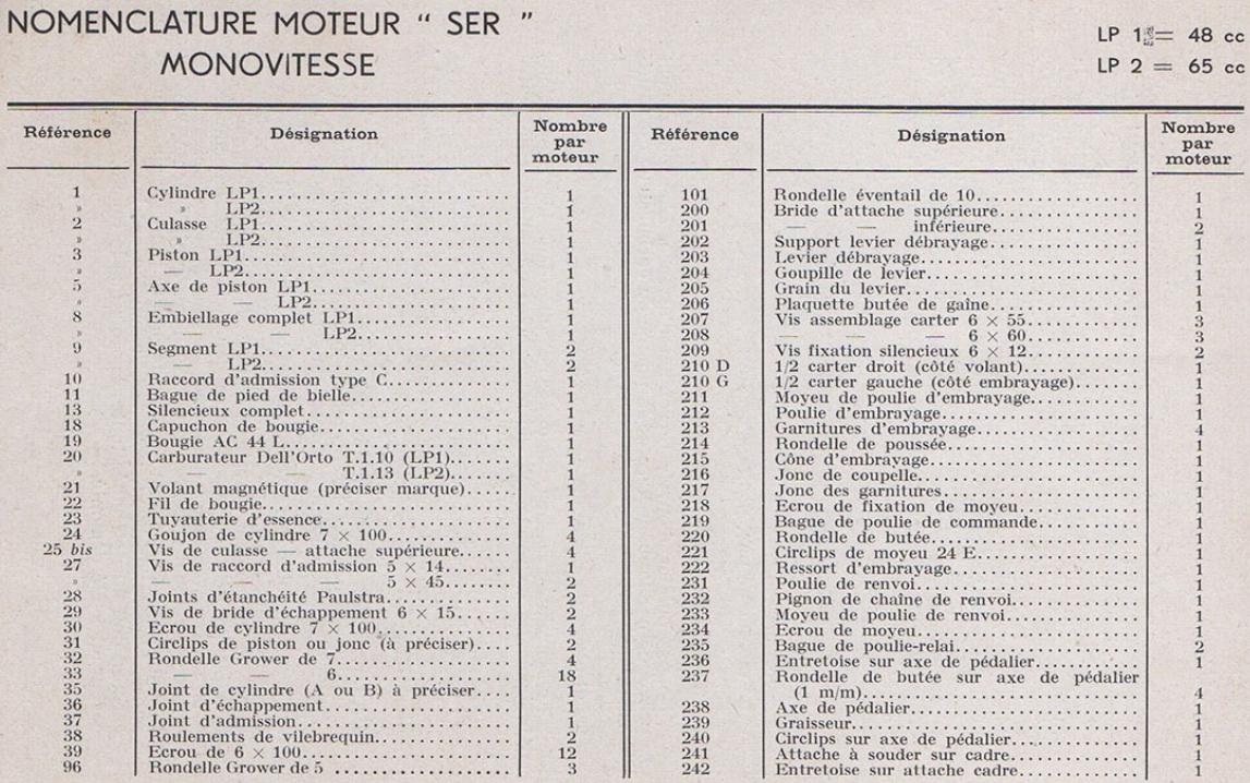 Royal Codrix de Philippe Moteur79