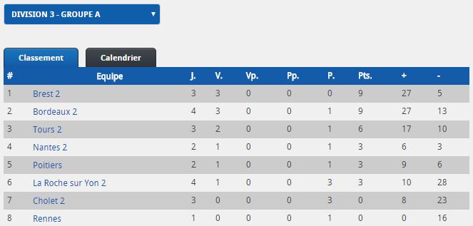 Division 3 :  2016-2017 Classe12