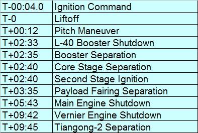 CZ-2F (Tiangong-2) - 15.9.2016 [Succès] 135