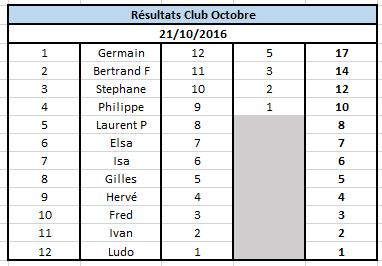 Résultats Octobre 2016 Cg_21_11