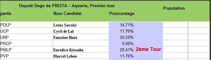Premier tour Elections de Septembre Prista10