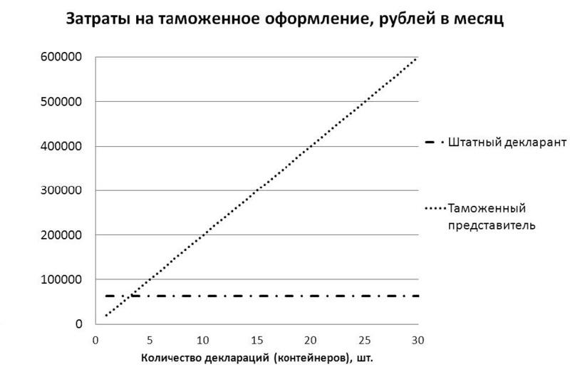 Внешнеэкономическая   деятельность без  посредников:  принципы  работы и необходимые требования к участникам Inform11
