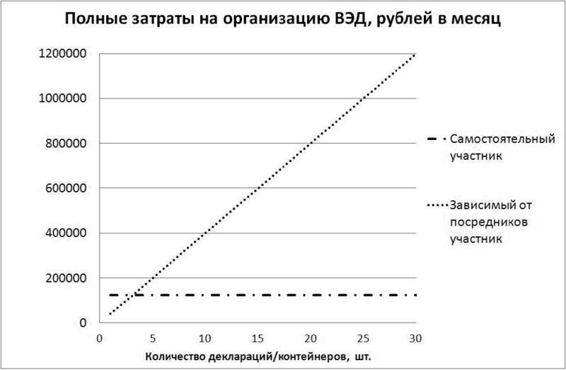 Внешнеэкономическая   деятельность без  посредников:  принципы  работы и необходимые требования к участникам Inform12
