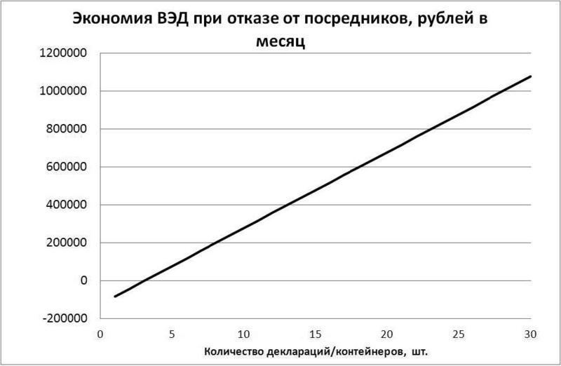 Внешнеэкономическая   деятельность без  посредников:  принципы  работы и необходимые требования к участникам Inform13