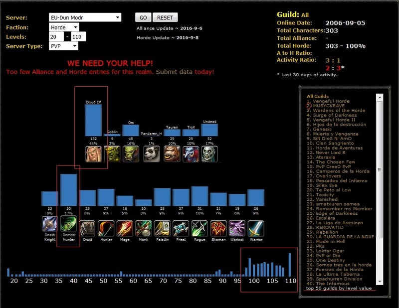 Top guilds By Level Value Top_gu10