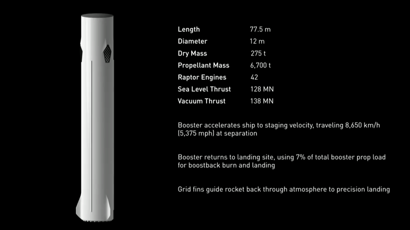 Le space interplanetary transport de SpaceX Spacex10