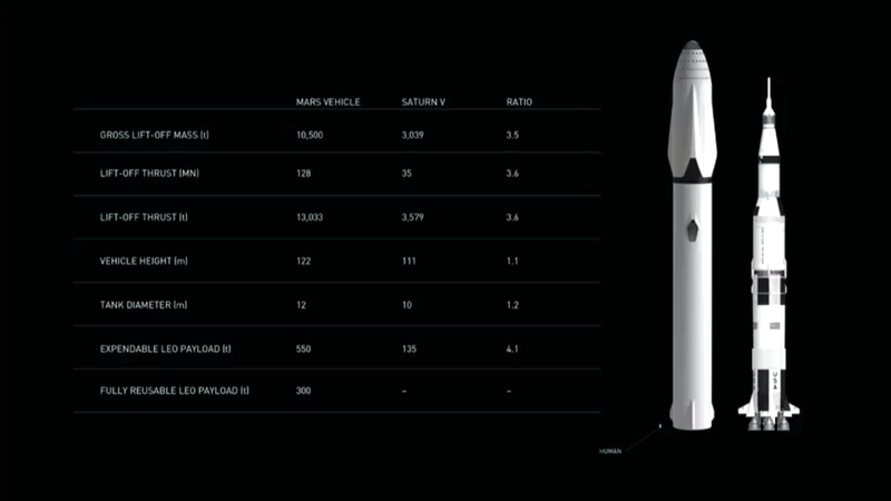 Le space interplanetary transport de SpaceX Spacex11