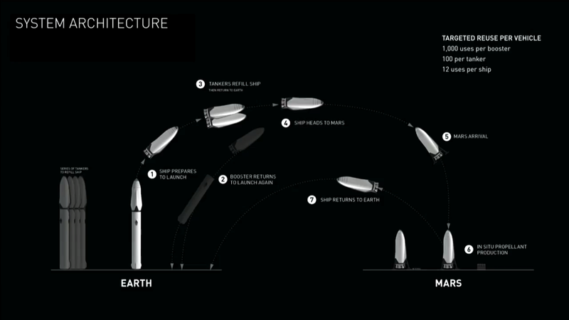 Le space interplanetary transport de SpaceX Spacex12