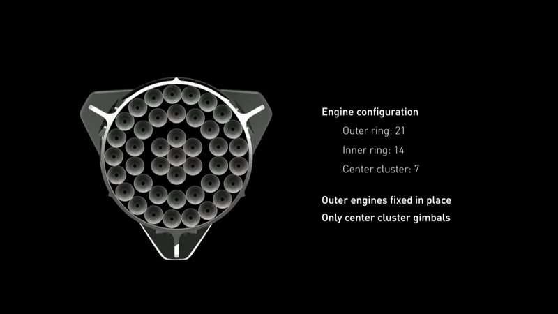 Le space interplanetary transport de SpaceX Spacex13