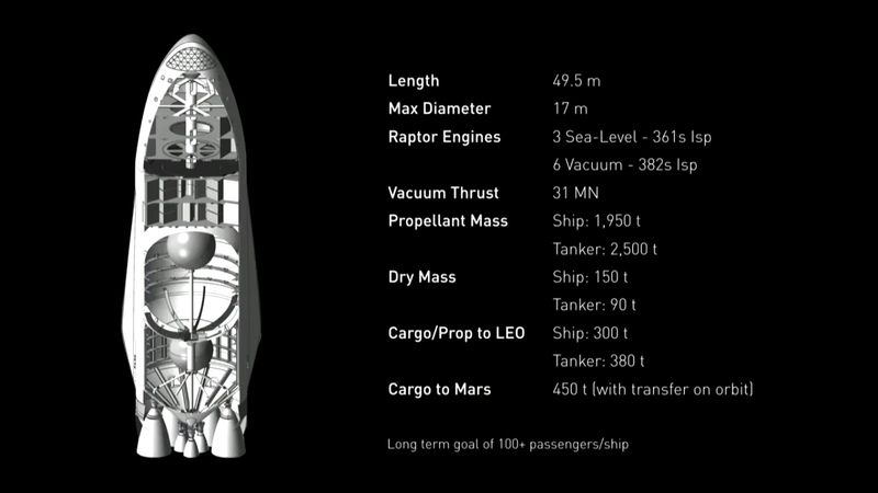 Le space interplanetary transport de SpaceX Spacex14