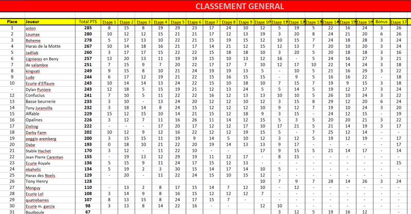 Etape 17 - Criterium des 5 ans - Samedi 03 septembre Gen1710