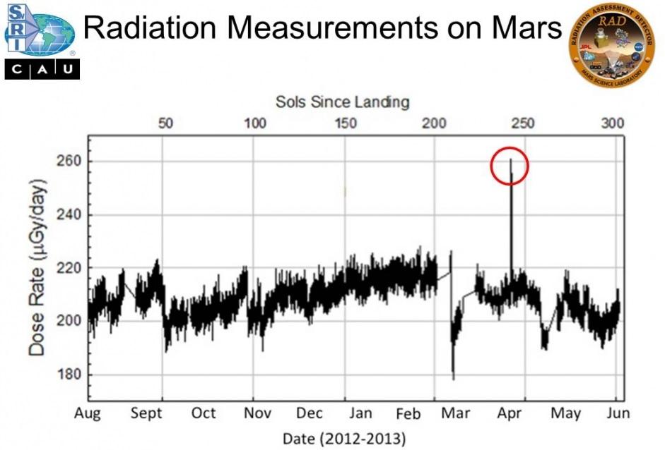 Radiations pendant le voyage spatial : évaluation des risques et protections Rad-ma10