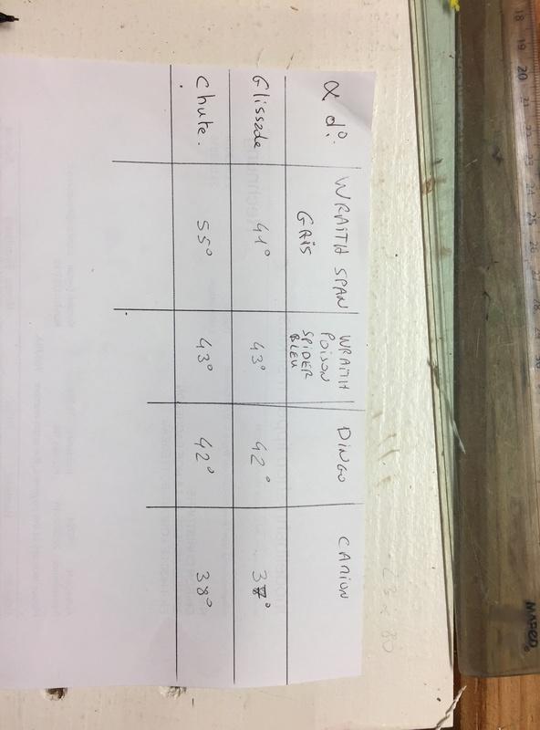 Mesurer le point de glissade et de renversement de plusieurs crawlers sur une surface identique. Img_2124