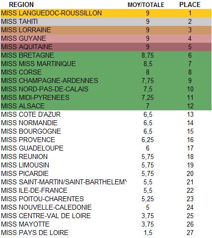Candidates au titre de Miss France 2017 - Page 2 My_cla10