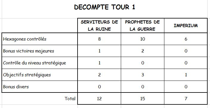 Campagne : TOUR 1 - Page 4 Dycomp10