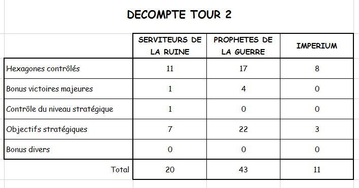 Campagne : TOUR 2 - Page 5 Dycomp11