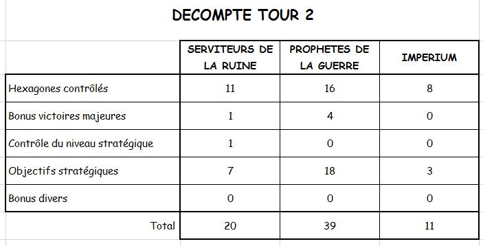 Campagne : TOUR 2 - Page 6 Dycomp12
