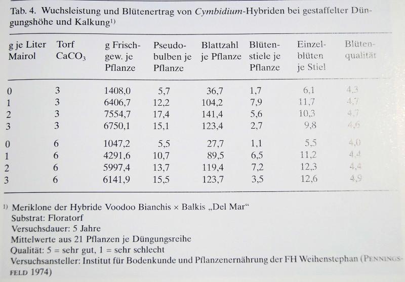 Erhöhung des pH-Wertes des Gießwassers mithilfe der Citronensäure Kalkun10