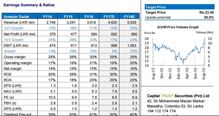Capital trust  triger buying signal on   ALUM Target price 23.50... Ctt10