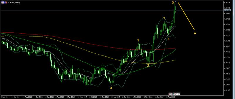 EUR/GBP analysis Forex109