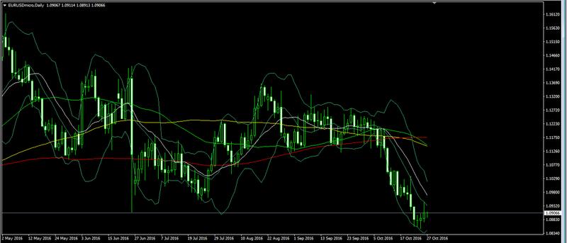 EUR/USD technical analysis Forex184
