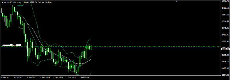Gold technical analysis Forex_25