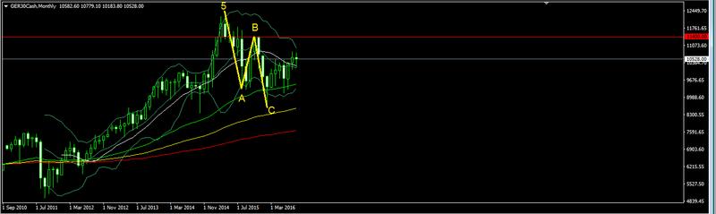 DAX 30 - waves analysis  Forex_31